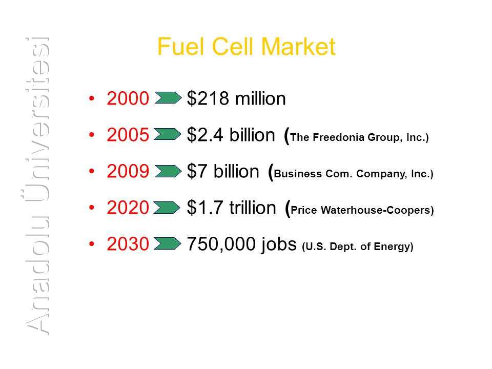 Fuel Cell Market 2000 $218 million 2005$2.4 billion ( The Freedonia Group, Inc.) 2009$7 billion ( Business Com.