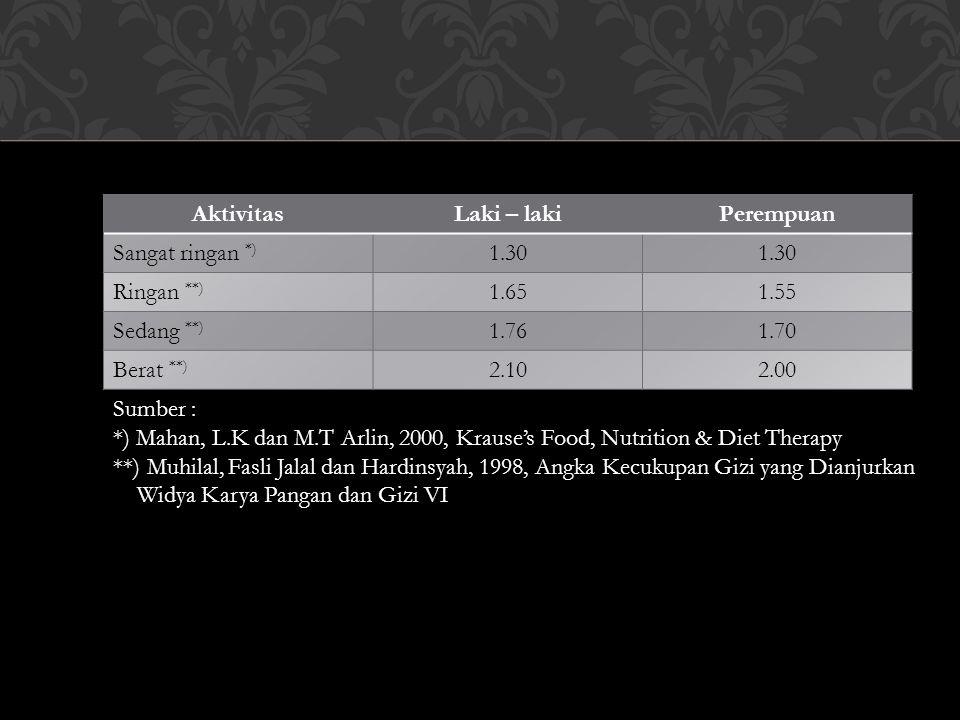 Sumber : *) Mahan, L.K dan M.T Arlin, 2000, Krause's Food, Nutrition & Diet Therapy **) Muhilal, Fasli Jalal dan Hardinsyah, 1998, Angka Kecukupan Gizi yang Dianjurkan Widya Karya Pangan dan Gizi VI