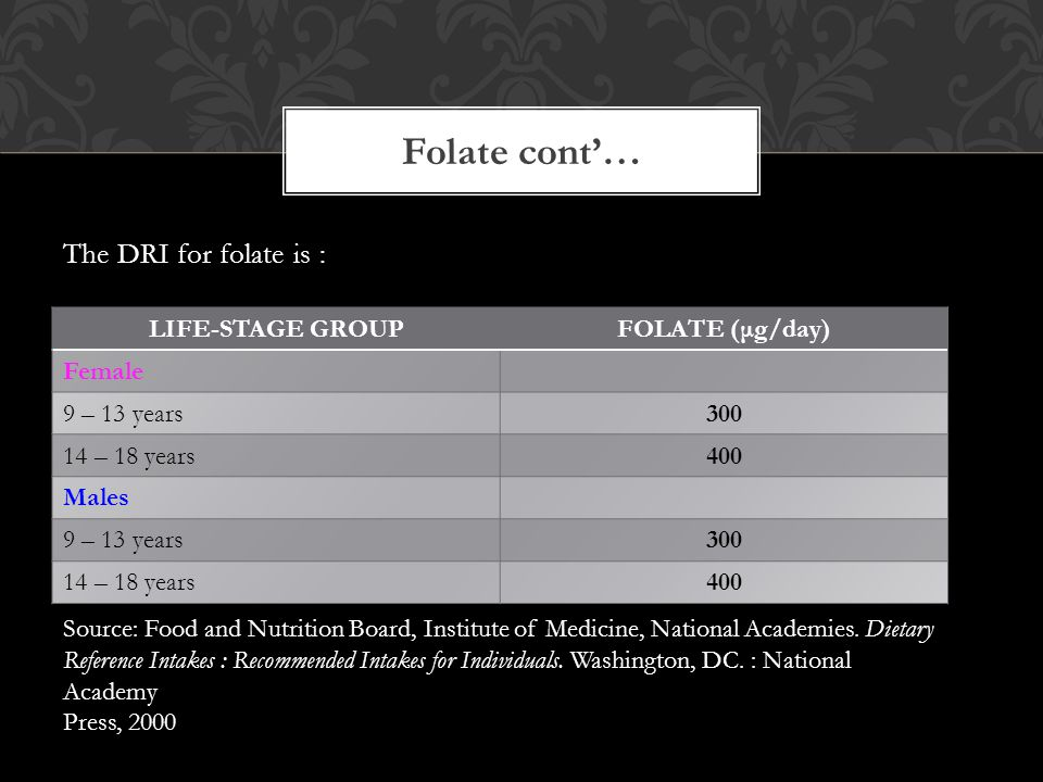 The DRI for folate is : Folate cont'… Source: Food and Nutrition Board, Institute of Medicine, National Academies. Dietary Reference Intakes : Recomme