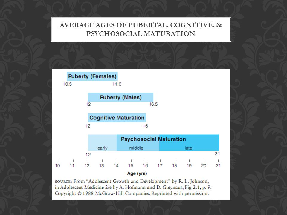 AVERAGE AGES OF PUBERTAL, COGNITIVE, & PSYCHOSOCIAL MATURATION