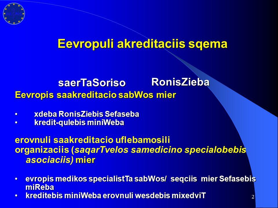 2 RonisZieba Eevropuli akreditaciis sqema saerTaSoriso Eevropis saakreditacio sabWos mier xdeba RonisZiebis Sefasebaxdeba RonisZiebis Sefaseba kredit-