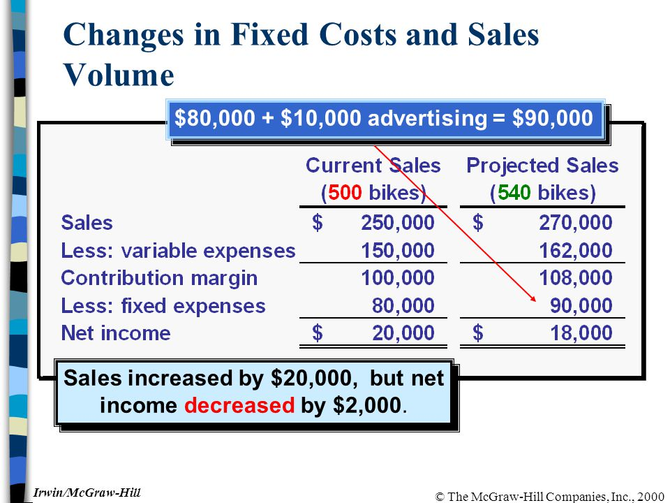 © The McGraw-Hill Companies, Inc., 2000 Irwin/McGraw-Hill Changes in Fixed Costs and Sales Volume.