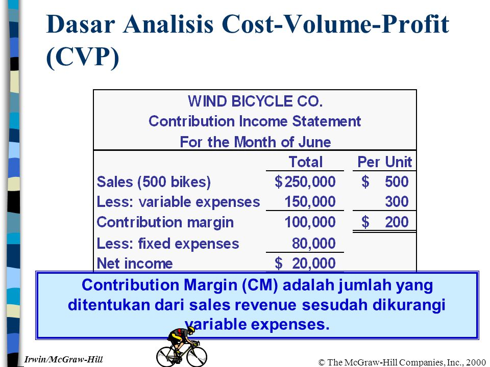 © The McGraw-Hill Companies, Inc., 2000 Irwin/McGraw-Hill Dasar Analisis Cost-Volume-Profit (CVP) Contribution Margin (CM) adalah jumlah yang ditentukan dari sales revenue sesudah dikurangi variable expenses.