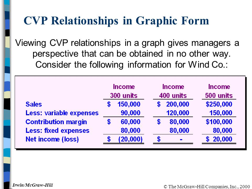 © The McGraw-Hill Companies, Inc., 2000 Irwin/McGraw-Hill CVP Relationships in Graphic Form Viewing CVP relationships in a graph gives managers a perspective that can be obtained in no other way.