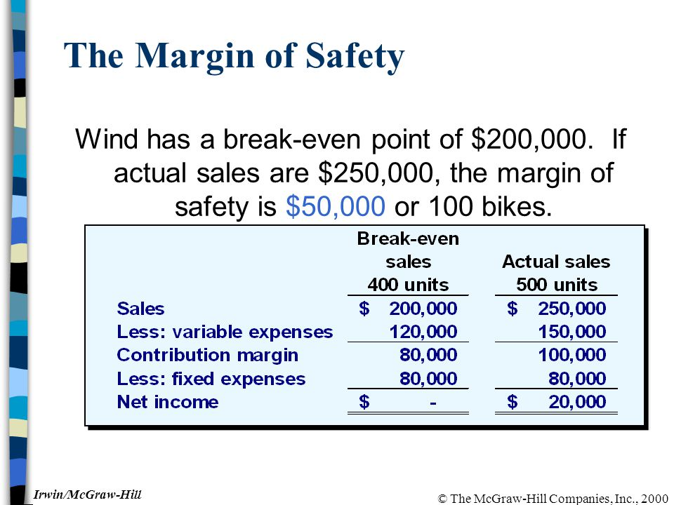 © The McGraw-Hill Companies, Inc., 2000 Irwin/McGraw-Hill The Margin of Safety Wind has a break-even point of $200,000. If actual sales are $250,000,