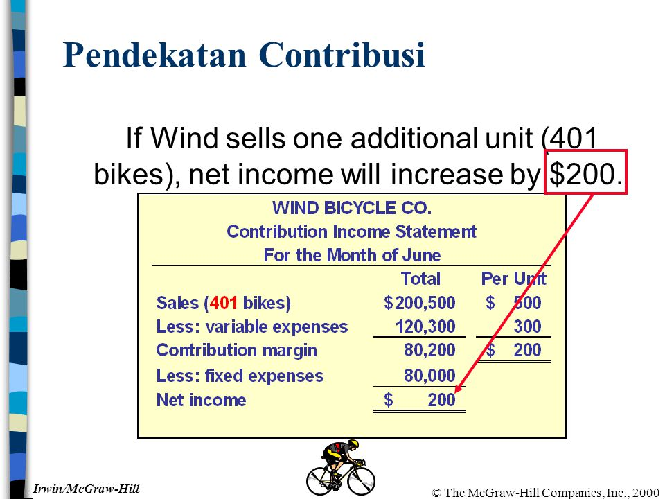 © The McGraw-Hill Companies, Inc., 2000 Irwin/McGraw-Hill Pendekatan Contribusi If Wind sells one additional unit (401 bikes), net income will increase by $200.
