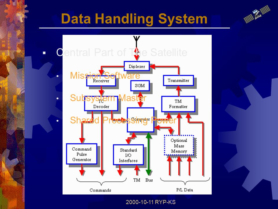 2000-10-11 RYP-KS Data Handling System  Central Part of The Satellite Mission Software Subsystem Master Shared Processing Power