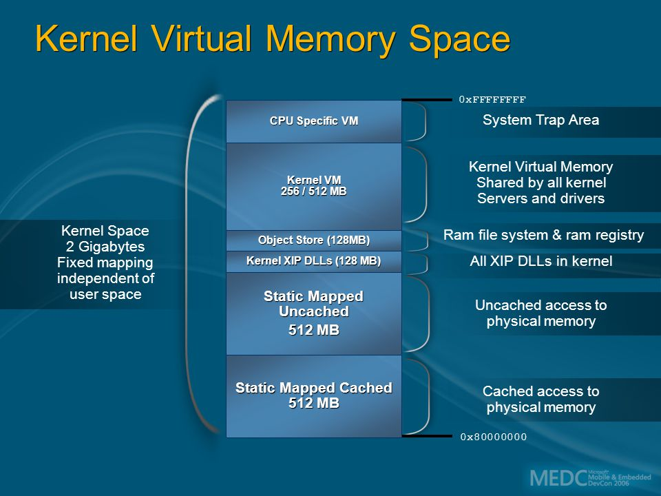 Kernel Virtual Memory Space Kernel Space 2 Gigabytes Fixed mapping independent of user space 0xFFFFFFFF All XIP DLLs in kernel Cached access to physical memory Uncached access to physical memory Ram file system & ram registry Kernel Virtual Memory Shared by all kernel Servers and drivers System Trap Area CPU Specific VM Kernel VM 256 / 512 MB Object Store (128MB) Kernel XIP DLLs (128 MB) Static Mapped Uncached 512 MB Static Mapped Cached 512 MB