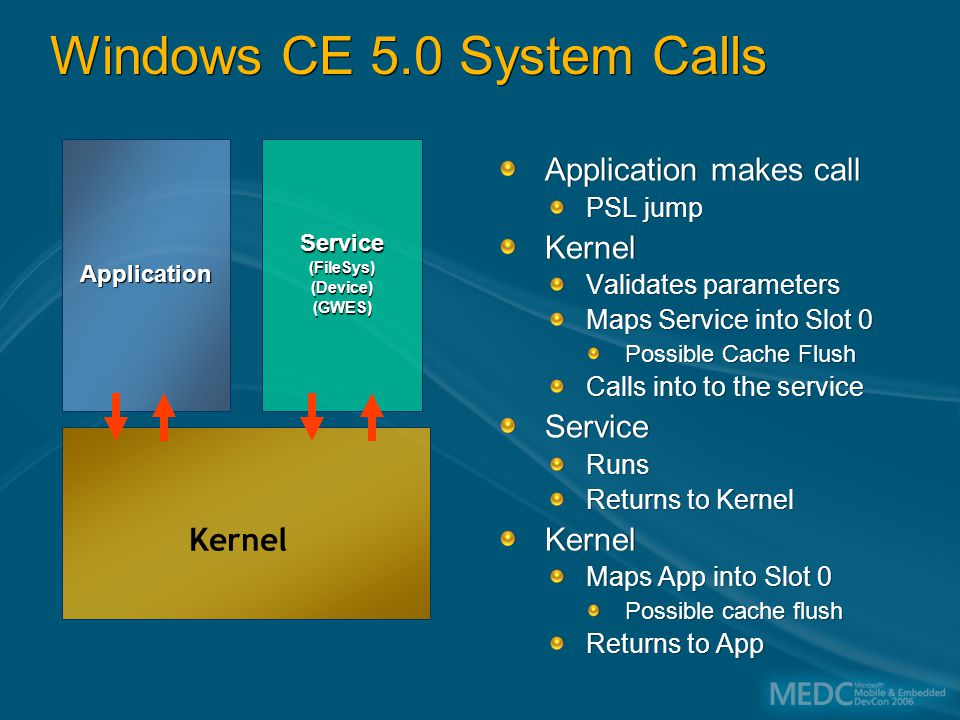 Windows CE 5.0 System Calls Application makes call PSL jump Kernel Validates parameters Maps Service into Slot 0 Possible Cache Flush Calls into to the service Service Runs Returns to Kernel Kernel Maps App into Slot 0 Possible cache flush Returns to App ApplicationService(FileSys)(Device)(GWES) Kernel