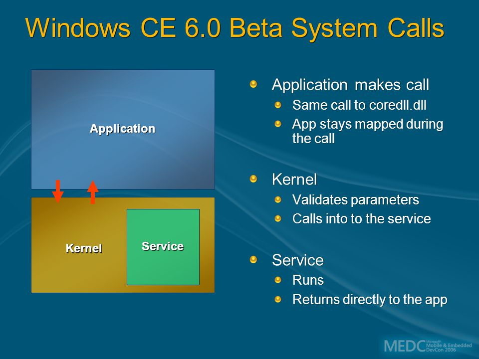 Windows CE 6.0 Beta System Calls Application makes call Same call to coredll.dll App stays mapped during the call Kernel Validates parameters Calls into to the service Service Runs Returns directly to the app Application Service Kernel
