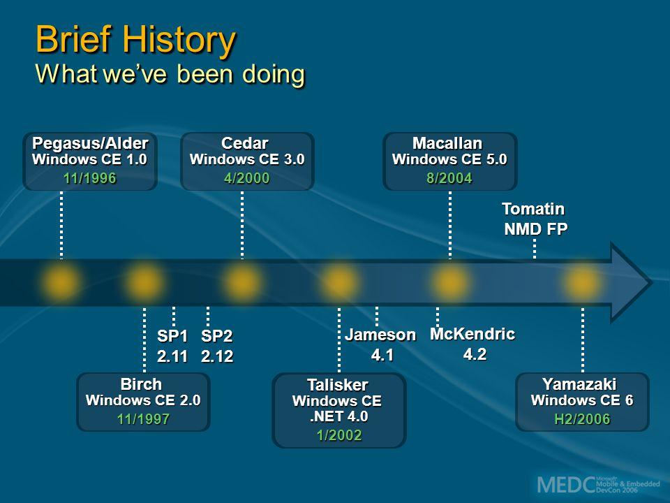 Windows CE Limits From Windows CE 1 to Windows CE 5, Windows CE has always had limits 32 processes at any one time 32 MB Virtual Memory per process From Windows CE 1 to Windows CE 5, Windows CE has always had limits 32 processes at any one time 32 MB Virtual Memory per process