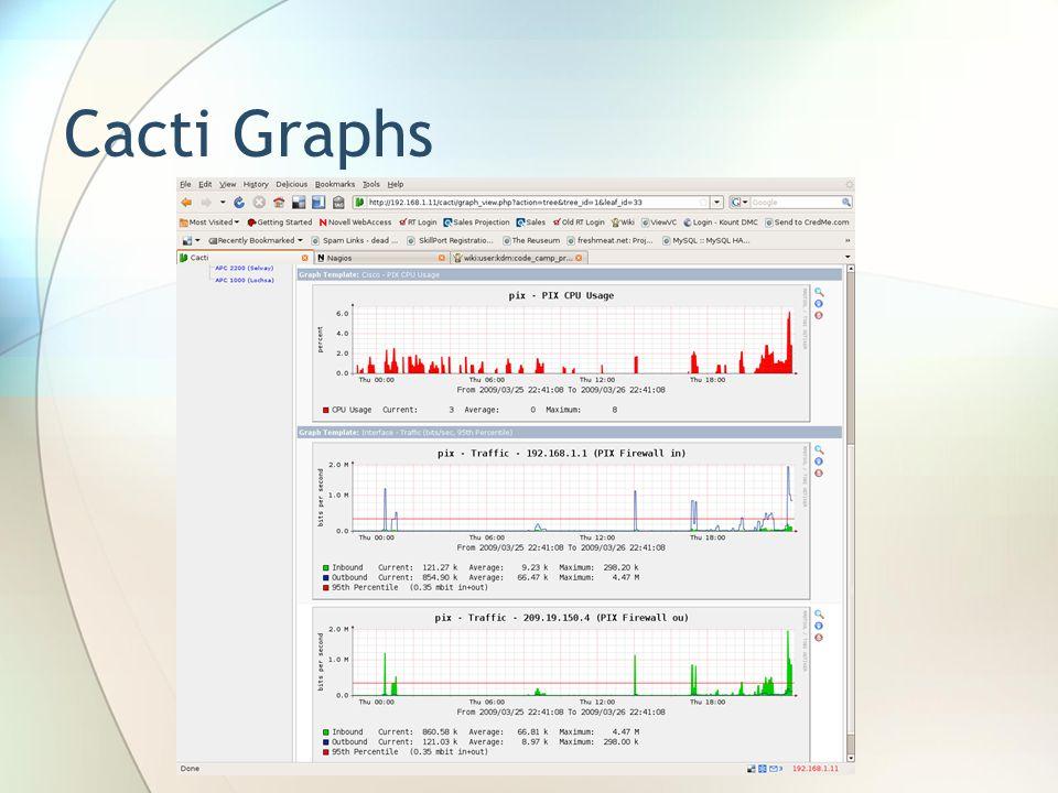 Cacti Graphs
