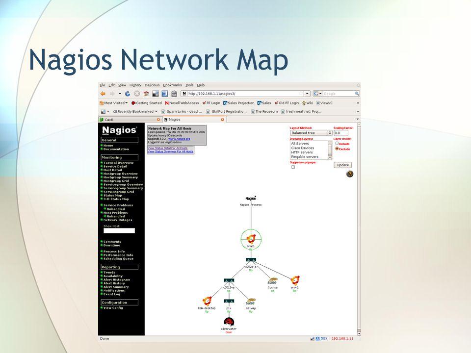 Nagios Network Map