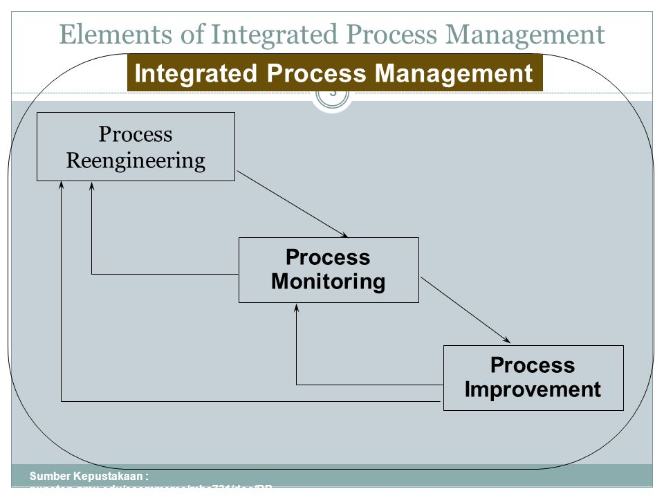 Elements of Integrated Process Management Sumber Kepustakaan : gunston.gmu.edu/ecommerce/mba731/doc/BP R_all_Part_I.ppt 3 Process Reengineering Process Monitoring Process Improvement Integrated Process Management