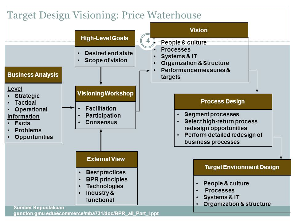 Target Design Visioning: Price Waterhouse Sumber Kepustakaan : gunston.gmu.edu/ecommerce/mba731/doc/BPR_all_Part_I.ppt 4 Business Analysis Level Strategic Tactical Operational Information Facts Problems Opportunities Visioning Workshop Facilitation Participation Consensus High-Level Goals Desired end state Scope of vision External View Best practices BPR principles Technologies Industry & functional Vision People & culture Processes Systems & IT Organization & Structure Performance measures & targets Process Design Segment processes Select high-return process redesign opportunities Perform detailed redesign of business processes Target Environment Design People & culture Processes Systems & IT Organization & structure