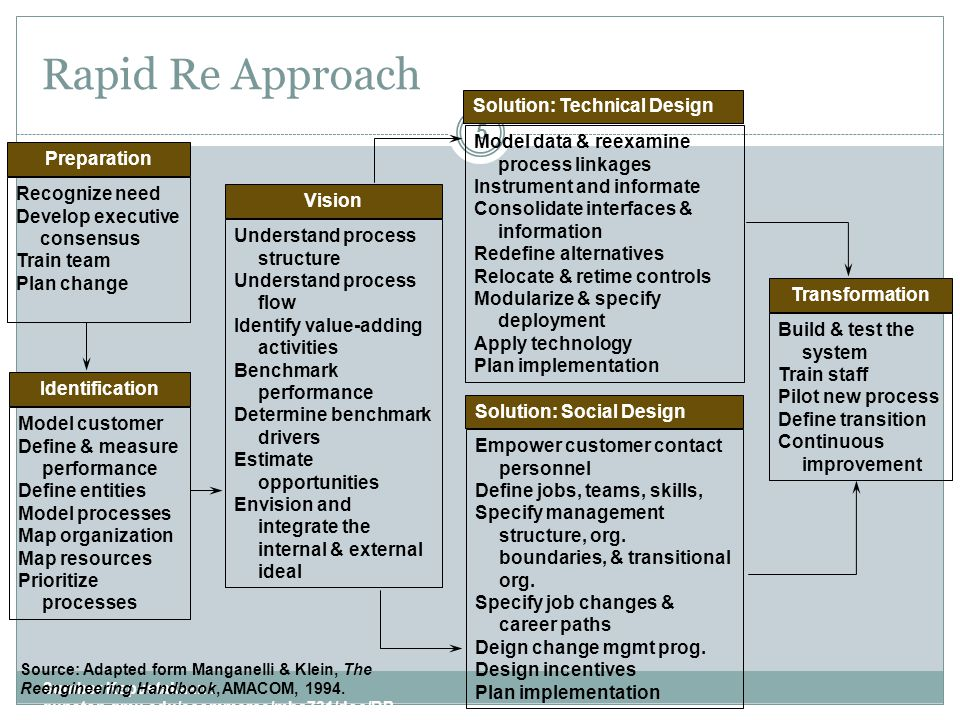 Enterprise Engineering - A Framework for Change Sumber Kepustakaan : gunston.gmu.edu/ecommerce/mba731/doc/BPR_all_Part_I.ppt 6 Continuous Process Improvement Business Process Redesign Business Re-engineering Learning Organization Strategic Visioning Information Infrastructure Development Organization and Culture Development Sumber: Adapted from James Martin & Co., Business Re-engineering Quick Reference Guide, 1993.