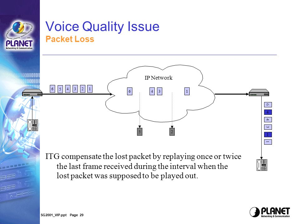 SG2001_VIP.ppt Page 28 Voice Quality Issue ECHO Cancelation In telephony systems line echo heard by the speaker is caused by the reflections from hybr