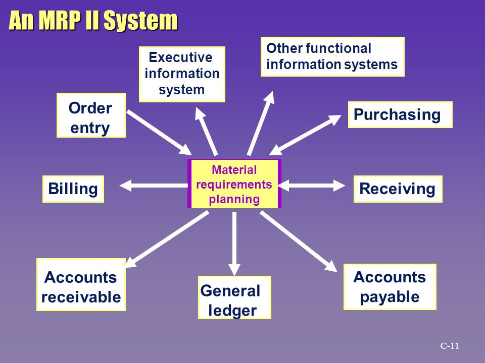Material requirements planning Executive information system Order entry Accounts payable Accounts receivable General ledger An MRP II System Other functional information systems Purchasing ReceivingBilling C-11