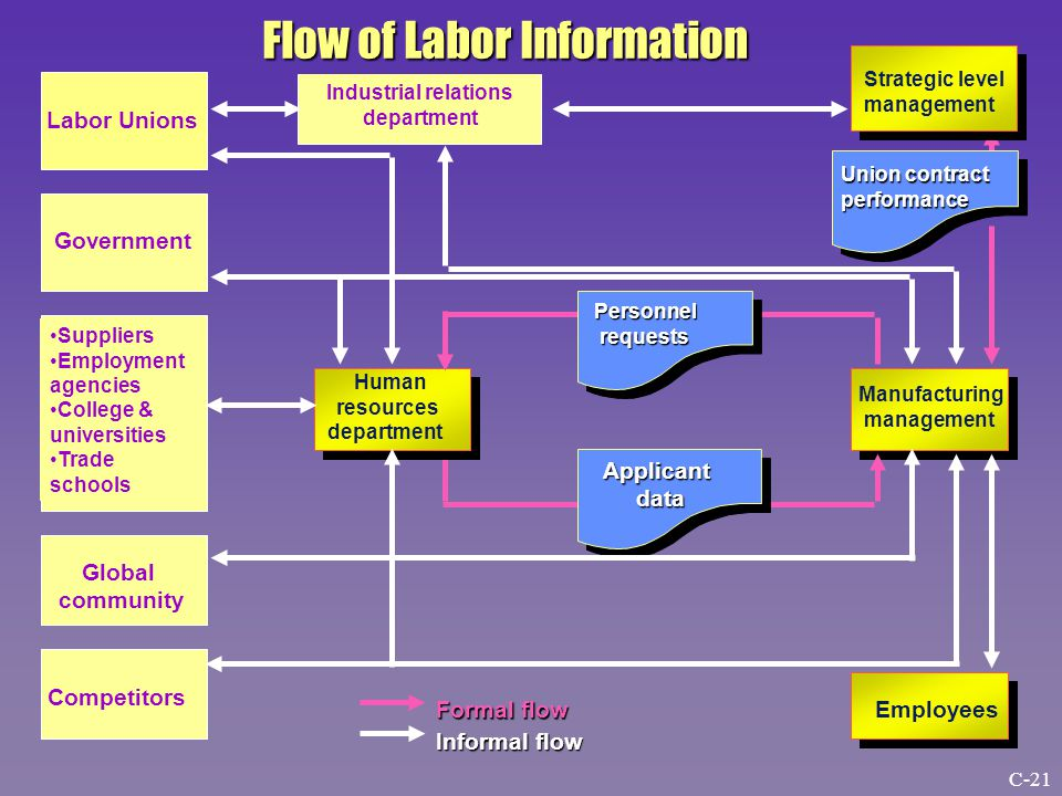Labor Unions Suppliers Employment agencies College & universities Trade schools Government Global community Competitors Industrial relations department Strategic level management Human resources department Employees Manufacturing management Personnel requests requests Applicant data data Union contract performance Formal flow Informal flow Flow of Labor Information C-21