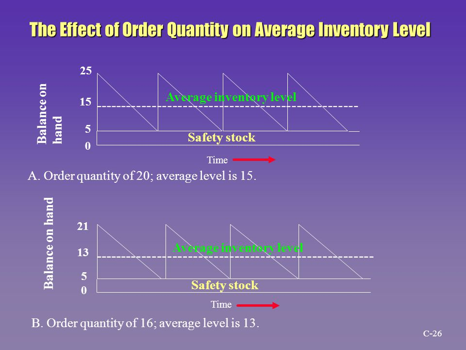 --------------------------------------------------- Safety stock Average inventory level Safety stock Average inventory level ------------------------------------------------------ A.