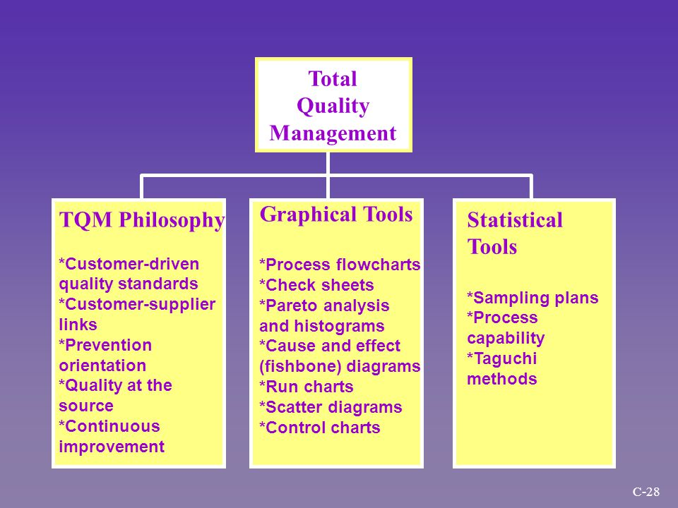 TQM Philosophy *Customer-driven quality standards *Customer-supplier links *Prevention orientation *Quality at the source *Continuous improvement Total Quality Management Graphical Tools *Process flowcharts *Check sheets *Pareto analysis and histograms *Cause and effect (fishbone) diagrams *Run charts *Scatter diagrams *Control charts Statistical Tools *Sampling plans *Process capability *Taguchi methods C-28