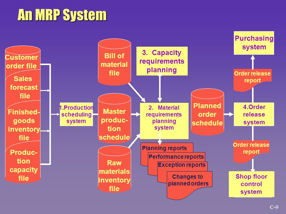 Subsystem User Inventory Quality Production Cost Vice president of manufacturing Other executives Plant Superintendent Manager of planning and control Manager of Engineering Manager of quality control Director of purchasing Manager of inventory control Other managers How Managers Use the Manufacturing Information System XXX X X X X X XXX XX XXXX XXX XXXX C-30