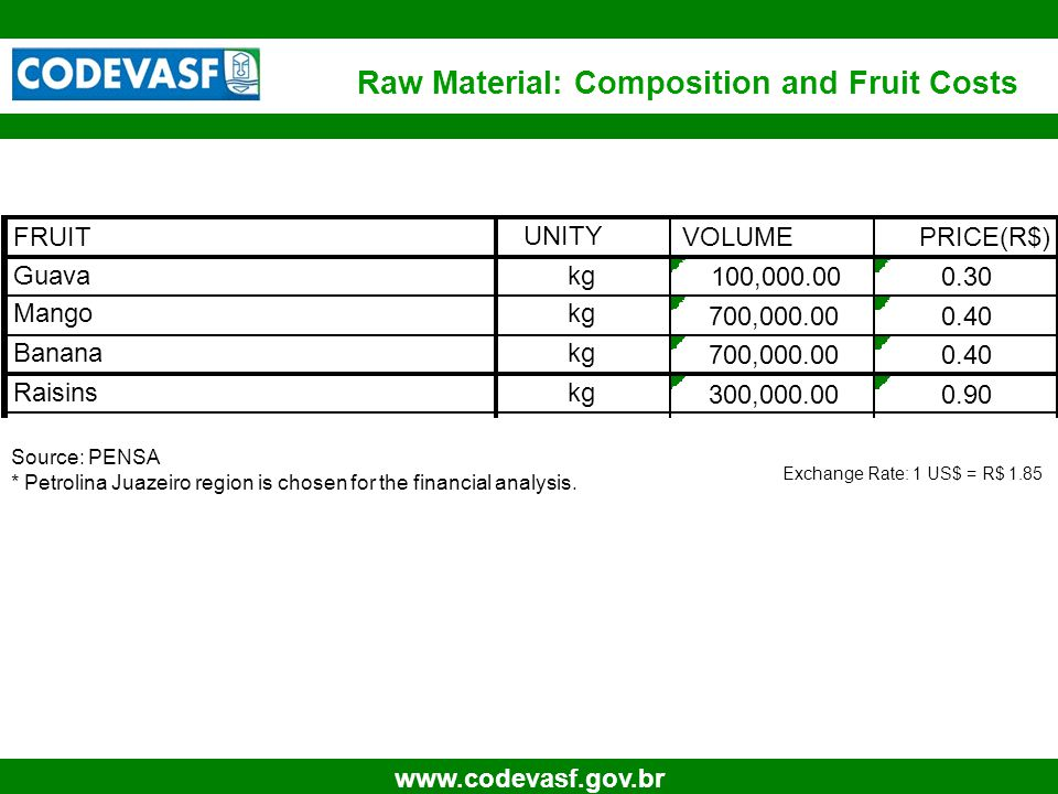 30 www.codevasf.gov.br Raw Material: Composition and Fruit Costs Source: PENSA * Petrolina Juazeiro region is chosen for the financial analysis.