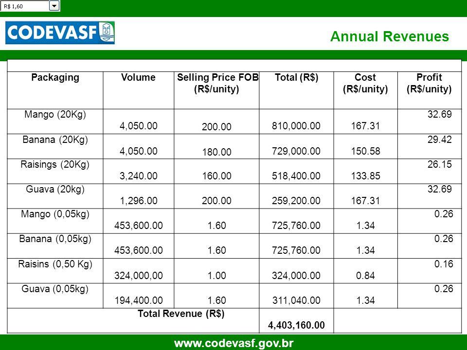 34 www.codevasf.gov.br Annual Revenues PackagingVolume Selling Price FOB (R$/unity) Total (R$)Cost (R$/unity) Profit (R$/unity) Mango (20Kg) 4,050.00 200.00 810,000.00 167.31 32.69 Banana (20Kg) 4,050.00 180.00 729,000.00 150.58 29.42 Raisings (20Kg) 3,240.00 160.00 518,400.00 133.85 26.15 Guava (20kg) 1,296.00 200.00 259,200.00 167.31 32.69 Mango (0,05kg) 453,600.00 1.60 725,760.00 1.34 0.26 Banana (0,05kg) 453,600.00 1.60 725,760.00 1.34 0.26 Raisins (0,50 Kg) 324,000,00 1.00 324,000.00 0.84 0.16 Guava (0,05kg) 194,400.00 1.60 311,040.00 1.34 0.26 Total Revenue (R$) 4,403,160.00