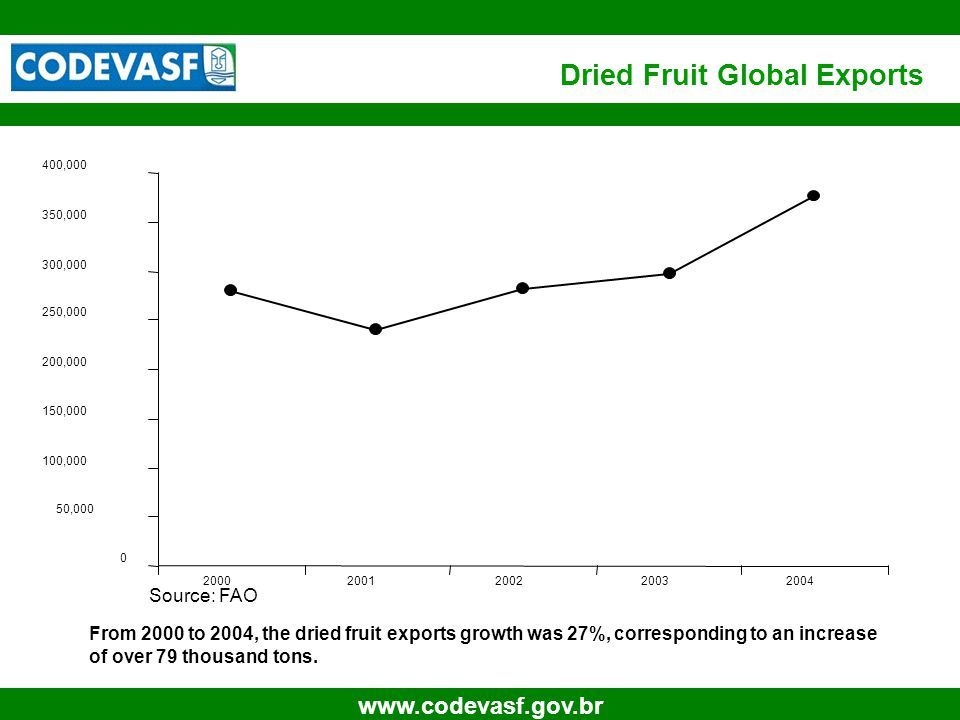 5 www.codevasf.gov.br Dried Fruit Global Exports 0 50,000 100,000 150,000 200,000 250,000 300,000 350,000 400,000 20002001200220032004 From 2000 to 2004, the dried fruit exports growth was 27%, corresponding to an increase of over 79 thousand tons.