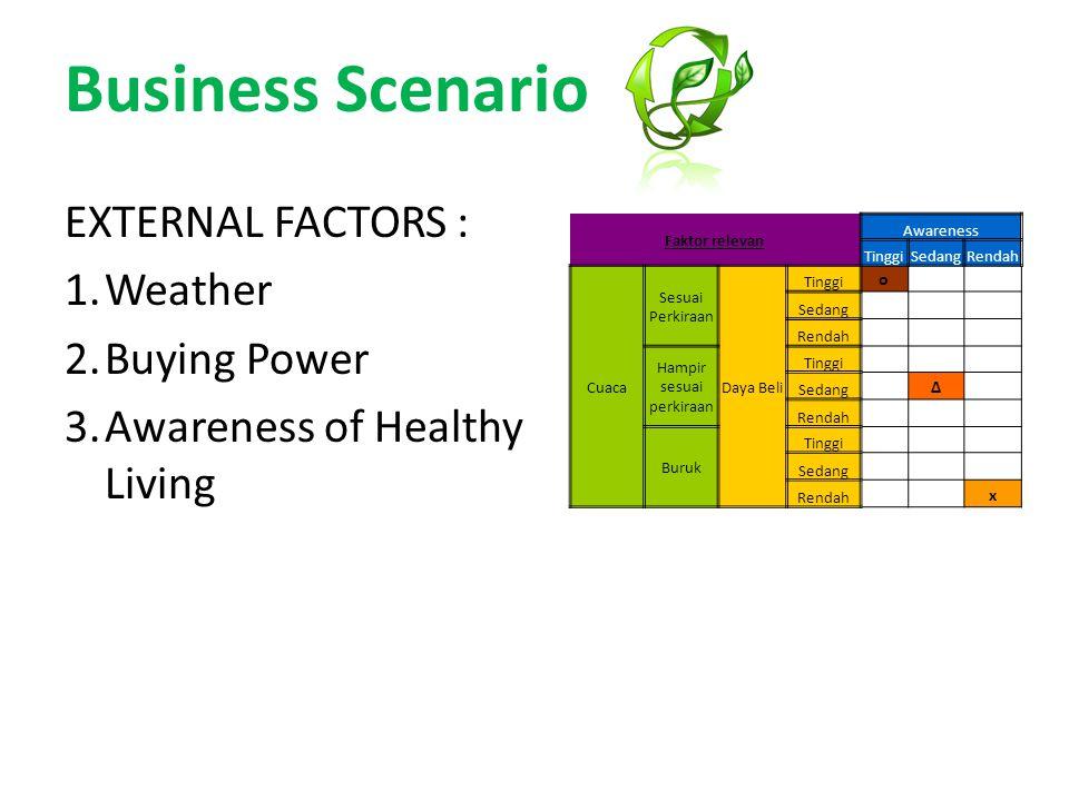 Business Scenario EXTERNAL FACTORS : 1.Weather 2.Buying Power 3.Awareness of Healthy Living Faktor relevan Awareness TinggiSedangRendah Cuaca Sesuai Perkiraan Daya Beli Tinggi o Sedang Rendah Hampir sesuai perkiraan Tinggi Sedang ∆ Rendah Buruk Tinggi Sedang Rendah x