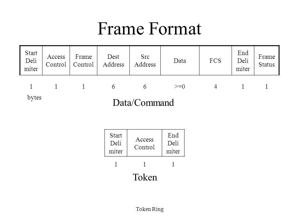 Token Ring Frame Format Start Deli miter Access Control Frame Control Dest Address Src Address DataFCS End Deli miter Frame Status 11166>=0411 Start Deli miter Access Control End Deli miter 111 Data/Command Token bytes