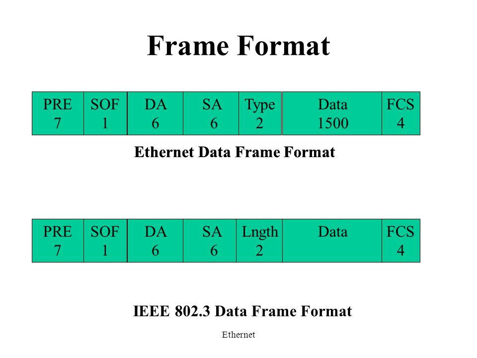 Ethernet Frame Format IEEE 802.3 Data Frame Format PRE 7 SOF 1 DA 6 SA 6 Type 2 Data 1500 FCS 4 Ethernet Data Frame Format PRE 7 SOF 1 DA 6 SA 6 Lngth 2 DataFCS 4