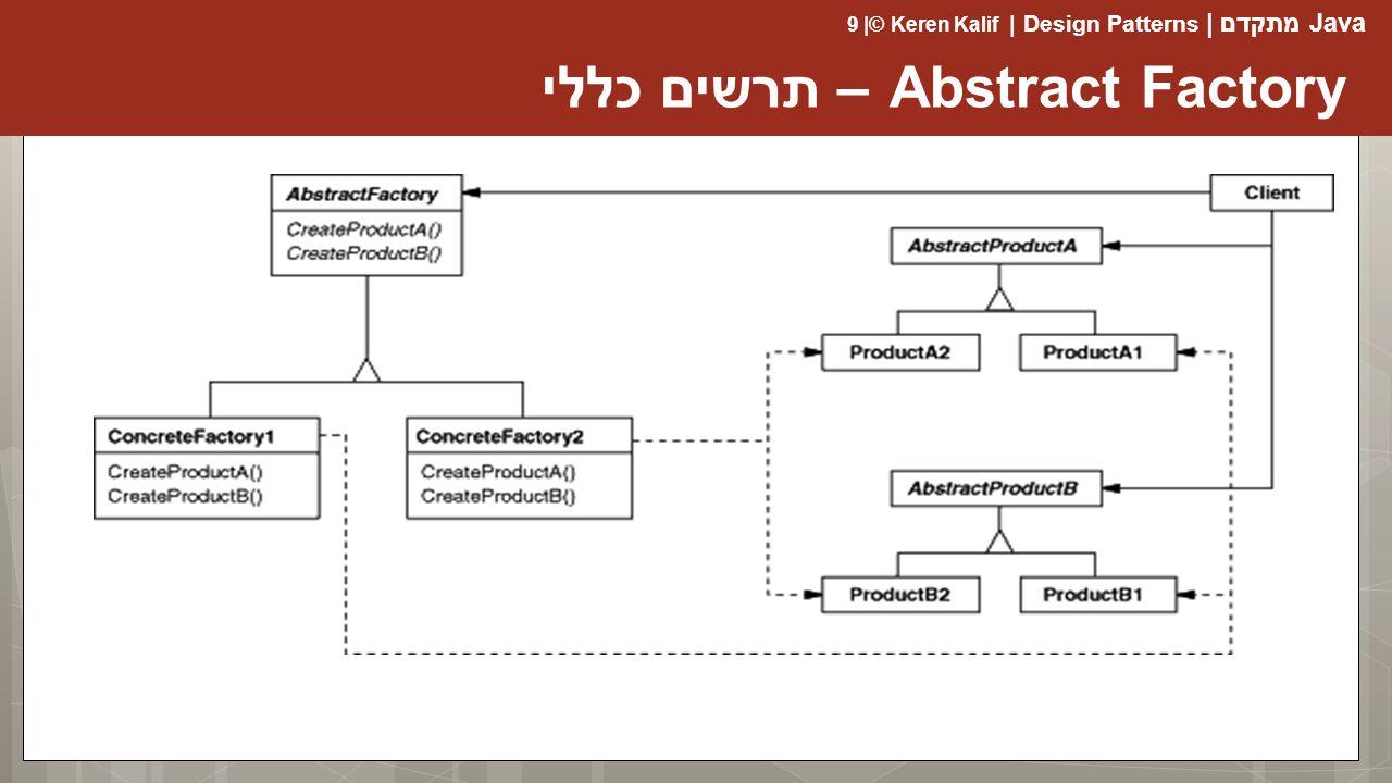 Java מתקדם | Design Patterns | Keren Kalif© | 9 Abstract Factory – תרשים כללי