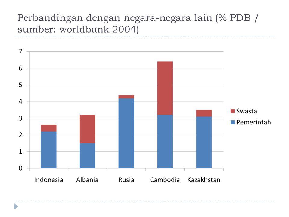 Perbandingan dengan negara-negara lain (% PDB / sumber: worldbank 2004)