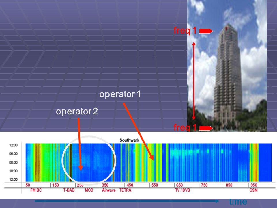 freq 1 operator 1 operator 2 time