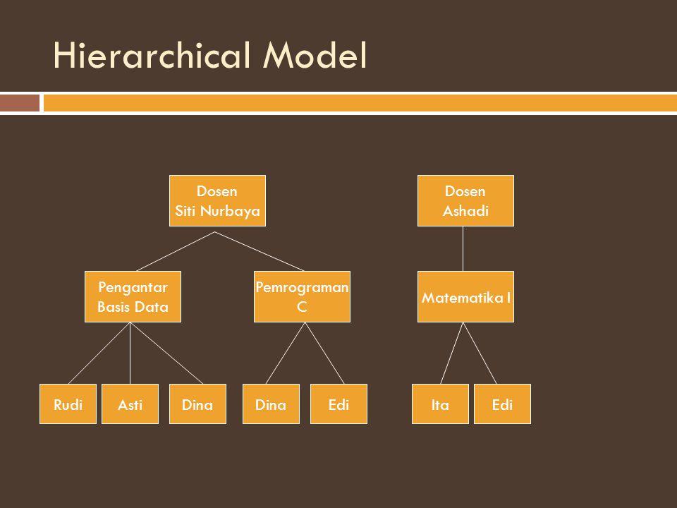 Hierarchical Model Dosen Siti Nurbaya Dosen Ashadi Pengantar Basis Data Pemrograman C Matematika I RudiAstiDina EdiItaEdi