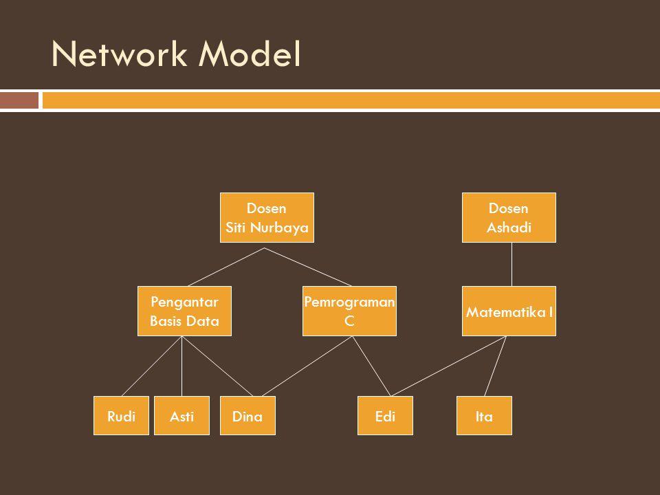 Network Model Dosen Siti Nurbaya Dosen Ashadi Pengantar Basis Data Pemrograman C Matematika I RudiAstiDinaEdiIta