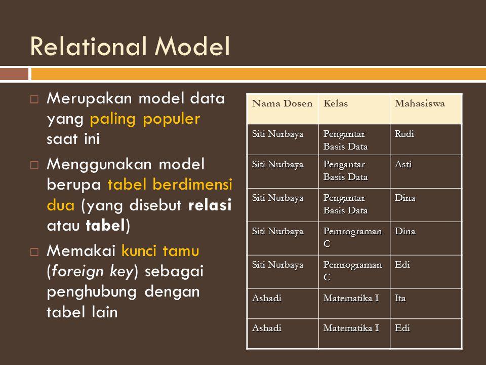 Relational Model  Merupakan model data yang paling populer saat ini  Menggunakan model berupa tabel berdimensi dua (yang disebut relasi atau tabel)  Memakai kunci tamu (foreign key) sebagai penghubung dengan tabel lain Nama DosenKelasMahasiswa Siti Nurbaya Pengantar Basis Data Rudi Siti Nurbaya Pengantar Basis Data Asti Siti Nurbaya Pengantar Basis Data Dina Siti Nurbaya Pemrograman C Dina Siti Nurbaya Pemrograman C Edi Ashadi Matematika I Ita Ashadi Edi