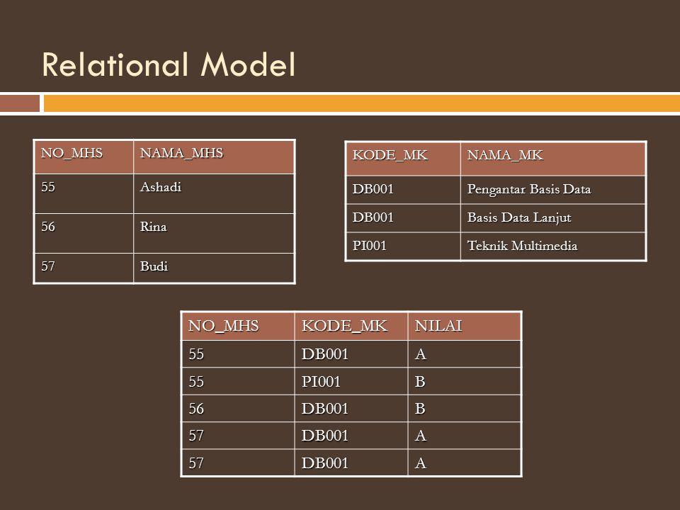 Relational Model NO_MHSNAMA_MHS 55Ashadi 56Rina 57Budi KODE_MKNAMA_MKDB001 Pengantar Basis Data DB001 Basis Data Lanjut PI001 Teknik Multimedia NO_MHSKODE_MKNILAI55DB001A 55PI001B 56DB001B 57DB001A 57DB001A