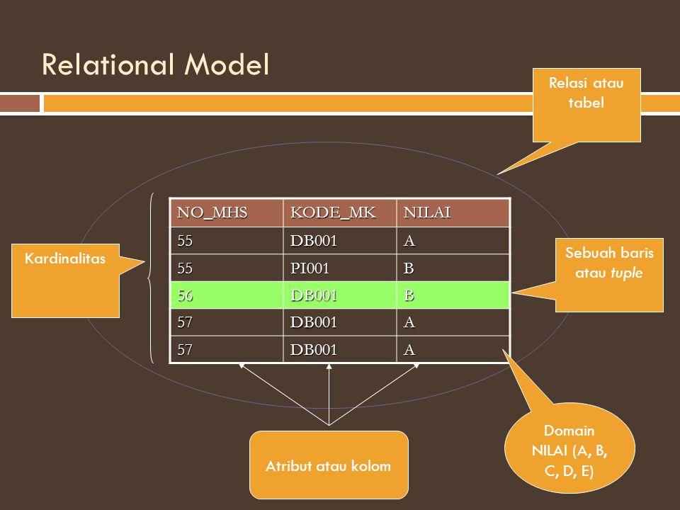 Relational Model NO_MHSKODE_MKNILAI 55DB001A 55PI001B 56DB001B 57DB001A 57DB001A Relasi atau tabel Sebuah baris atau tuple Atribut atau kolom Kardinalitas Domain NILAI (A, B, C, D, E)