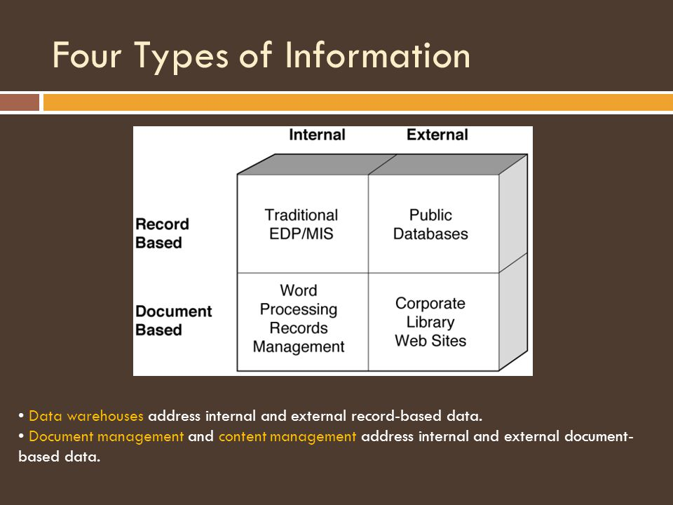 Four Types of Information Data warehouses address internal and external record-based data.