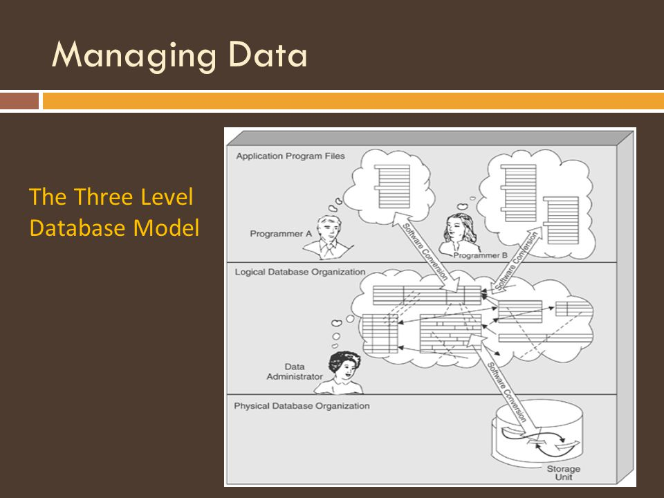 Managing Data The Three Level Database Model