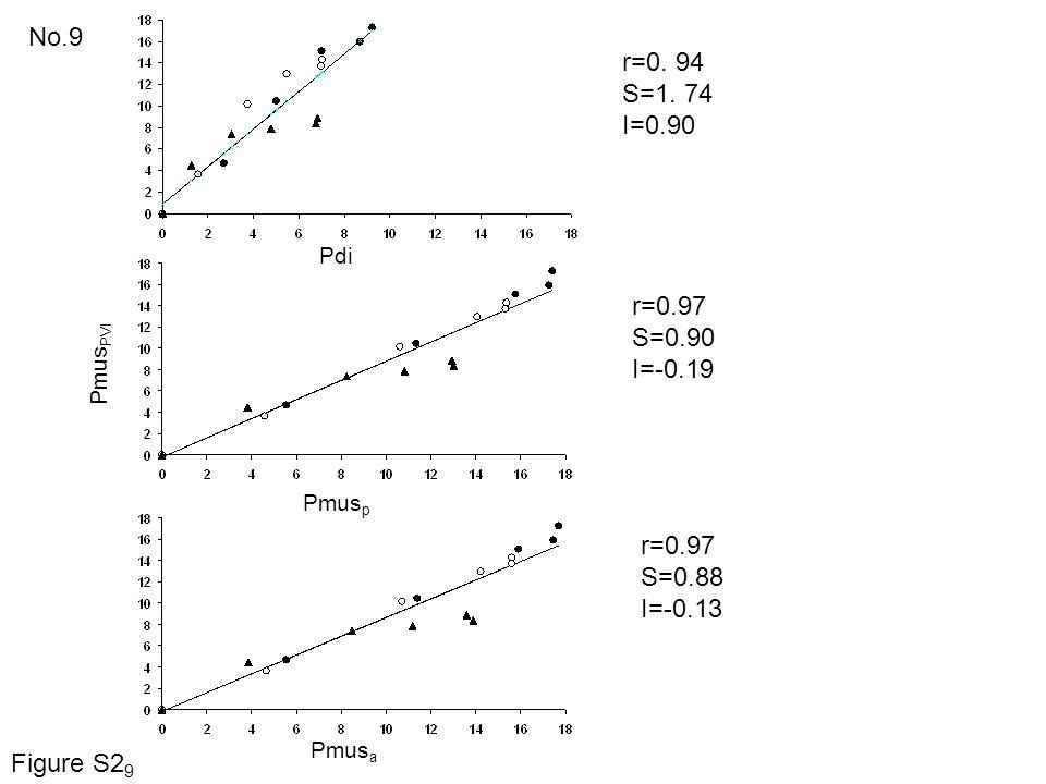 No.9 r=0. 94 S=1. 74 I=0.90 r=0.97 S=0.90 I=-0.19 r=0.97 S=0.88 I=-0.13 Pdi Pmus PVI Pmus p Pmus a Figure S2 9