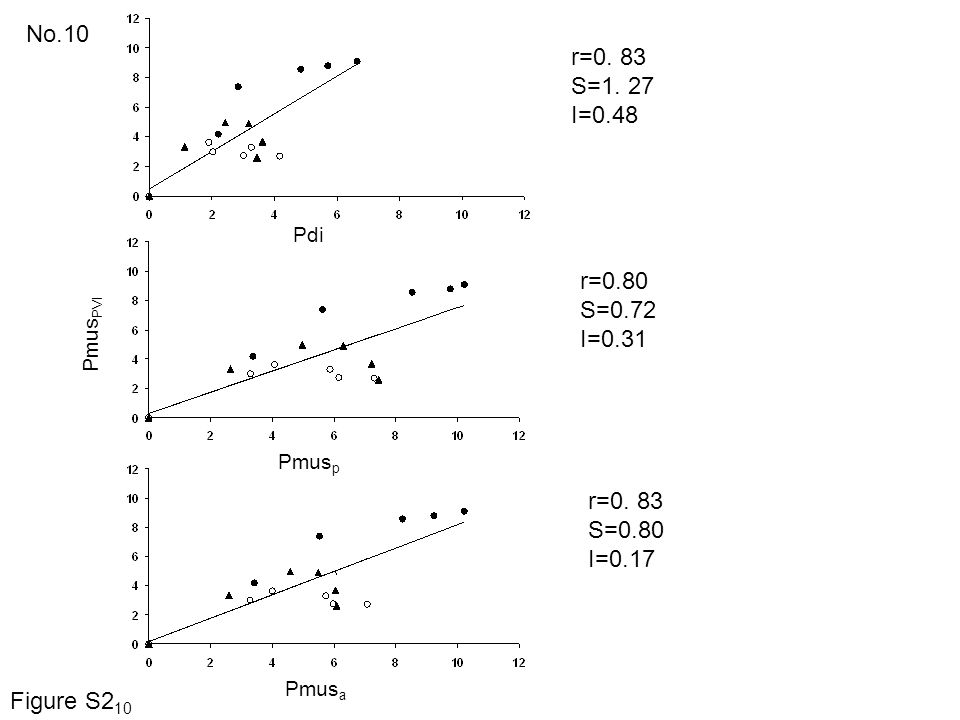 No.10 r=0. 83 S=1. 27 I=0.48 r=0.80 S=0.72 I=0.31 r=0. 83 S=0.80 I=0.17 Pdi Pmus PVI Pmus p Pmus a Figure S2 10