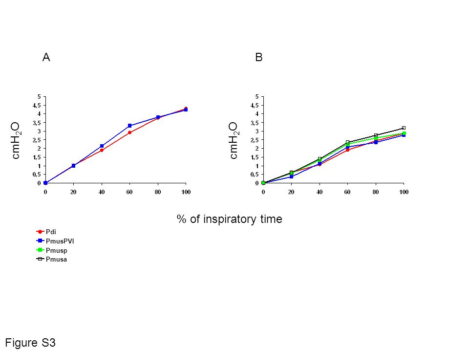 Pdi PmusPVI Pmusp Pmusa % of inspiratory time cmH 2 O A B cmH 2 O Figure S3