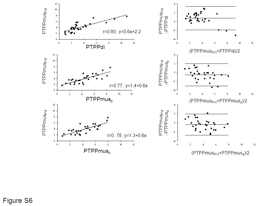 PTPPdi PTPPmus PVI PTPPmus p r=0.80, y=0.6x+2.2 r=0.77, y=1.4+0.6x r=0. 78, y=1.3+0.6x PTPPmus PVI - -PTPPdi PTPPmus a PTPPmus PVI - -PTPPmus p PTPPmu