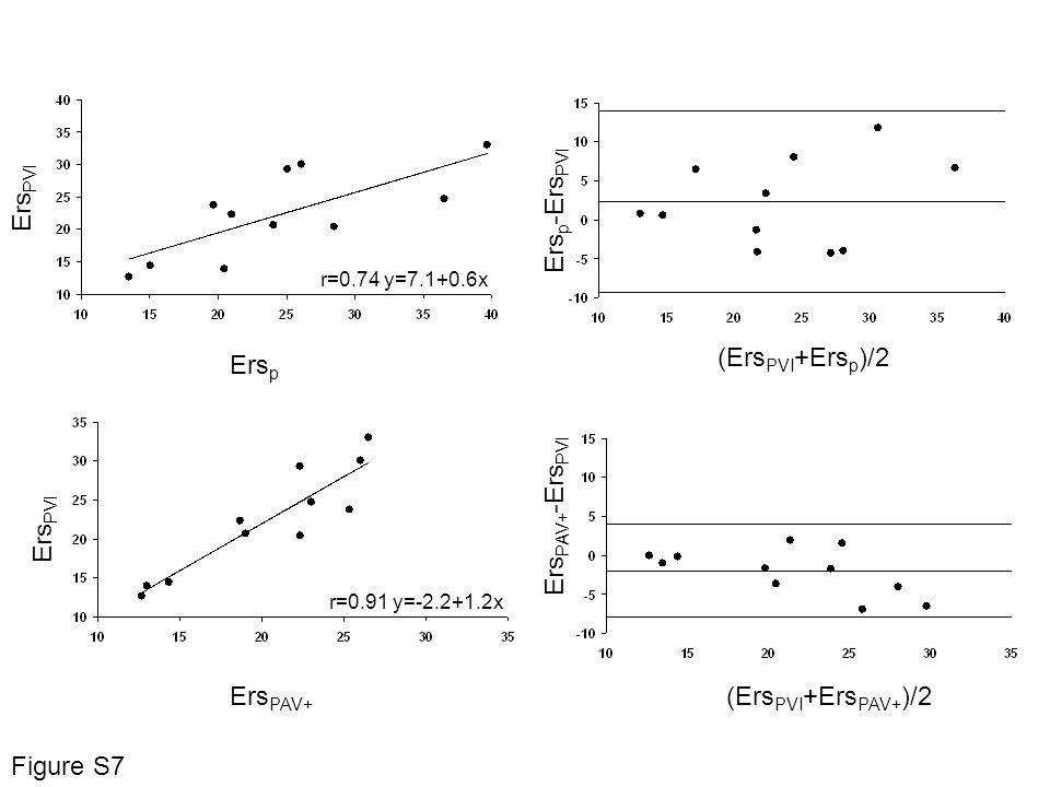 Ers p Ers PVI r=0.91 y=-2.2+1.2x Ers PAV+ Ers PVI r=0.74 y=7.1+0.6x (Ers PVI +Ers p )/2 (Ers PVI +Ers PAV+ )/2 Ers p -Ers PVI Ers PAV+ -Ers PVI Figure