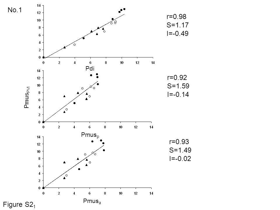 No.1 r=0.98 S=1.17 I=-0.49 r=0.92 S=1.59 I=-0.14 r=0.93 S=1.49 I=-0.02 Pdi Pmus PVI Pmus p Pmus a Figure S2 1