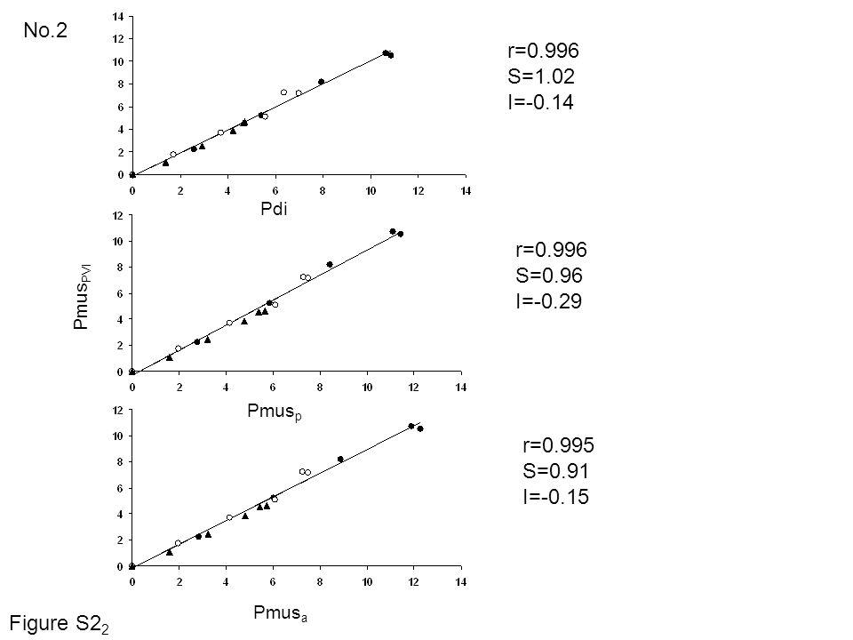 No.2 r=0.996 S=1.02 I=-0.14 r=0.996 S=0.96 I=-0.29 r=0.995 S=0.91 I=-0.15 Pdi Pmus PVI Pmus p Pmus a Figure S2 2