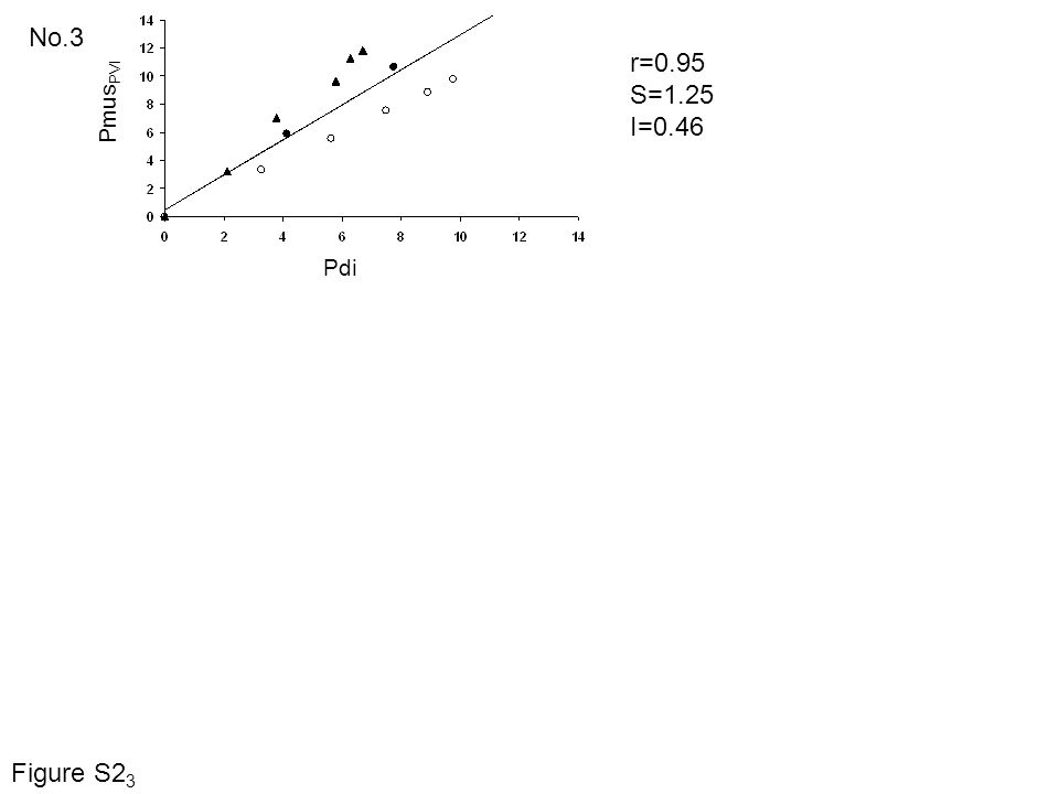No.3 r=0.95 S=1.25 I=0.46 Pdi Pmus PVI Figure S2 3